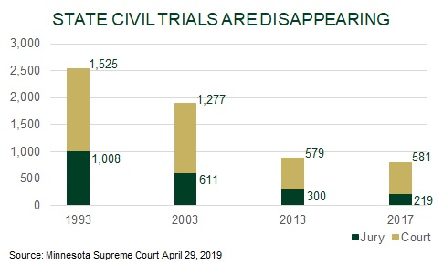 state civil trials disappearing chart